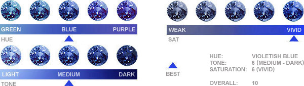sapphire color chart: Gia color gemstone grading